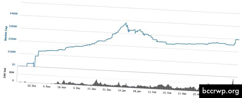 USDC: Maksimālā izpirkšana 39,3%