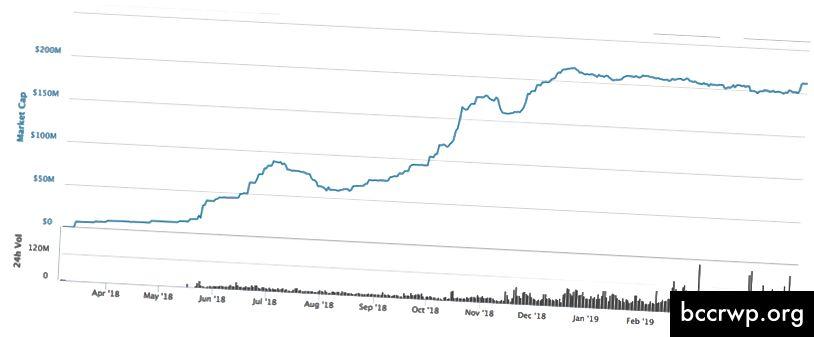 TUSD: Maksimālā izpirkšana 34,7%
