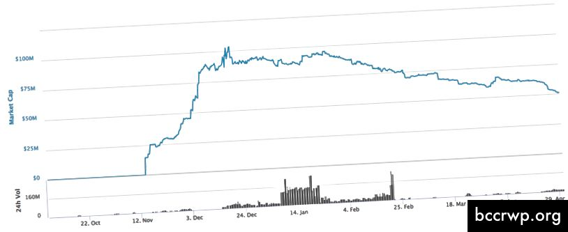 GUSD: maksimālā izpirkšana 50,4%