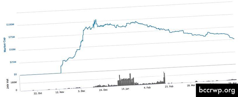 GUSD: সর্বোচ্চ রিডিম্পশন 50.4%