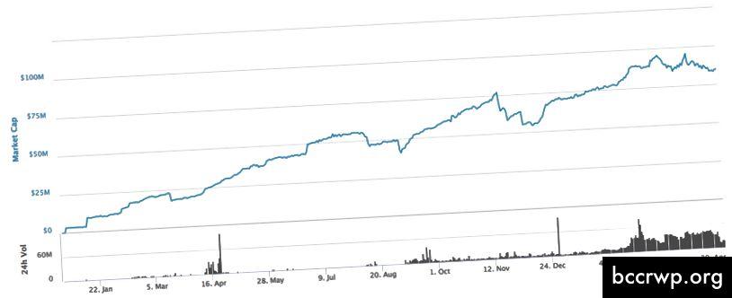 DAI: Maksimālā izpirkšana 28,5%