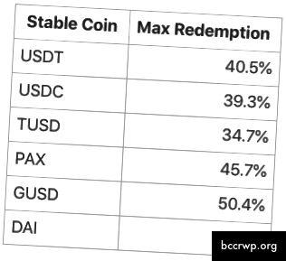 Populāru monētu maksimālās izpirkšanas procentuālās daļas kopsavilkums