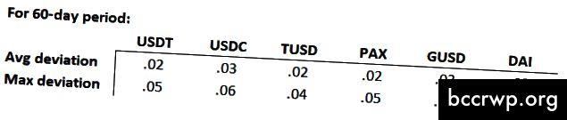 Top 6 stabilo monētu novirzes. Avots: Monētas