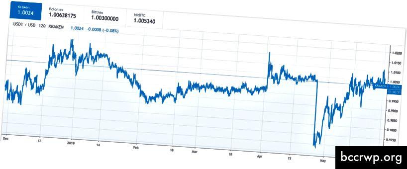 USDT / USD cenu diagramma. Avots: tradingview.com