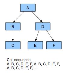 Esimerkki prosessorista, joka prosessorin on ehkä tehtävä OOP-järjestelmässä.