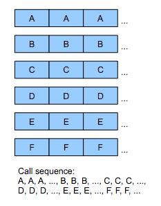 Esimerkki DOP-puhelusekvenssistä. Paljon vähemmän työtä prosessorille.