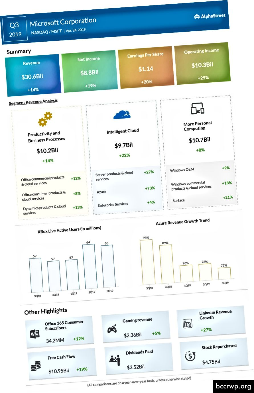 نمت مايكروسوفت صافي أرباحها بمقدار 1.4 مليار ، أما أمازون فقد نمت صافي أرباحها بمقدار 1.8 مليار