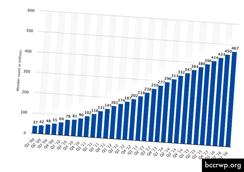 Η αύξηση των εσόδων και ο αριθμός των χρηστών με την πάροδο του χρόνου