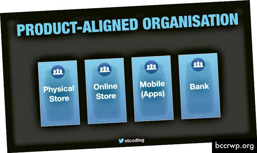 Supermarketi suuremad osakonnad. Igal neist on oma suuresti iseseisvad IT-süsteemid ja meeskonnad.