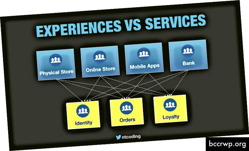 Kasutajatele suunatud rakendused ja taustteenused kuuluvad eraldi meeskondadele.