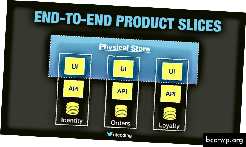 Kasutajakogemused võivad koosneda mitmest kasutajaliidese panusest, mida pakuvad erinevad võimalused