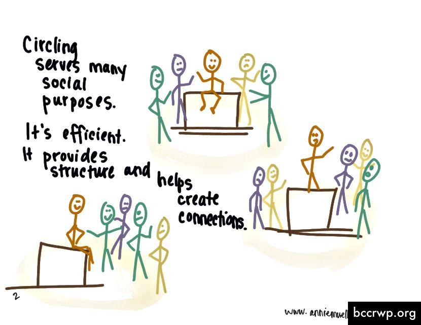 Ympyrä palvelee monia sosiaalisia tarkoituksia. Se on tehokasta. Se tarjoaa rakenteen ja auttaa luomaan yhteyksiä.