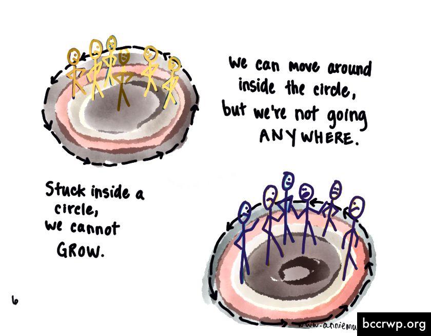 Kiinni ympyrän sisällä, emme voi kasvaa. Voimme liikkua ympyrän sisällä, mutta emme ole menossa minnekään.