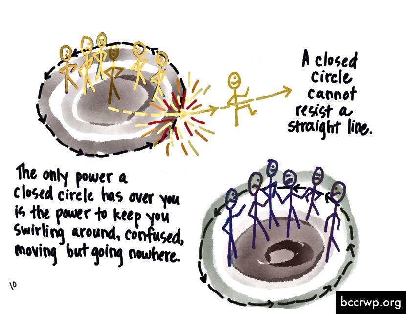 Ainoa voima, joka suljetulla ympyrällä on sinun päällesi, on voima pitää sinut pyörrellä, hämmentyneenä, liikkuvana mutta menemään minnekään. Suljettu ympyrä ei voi vastustaa suoraa viivaa.