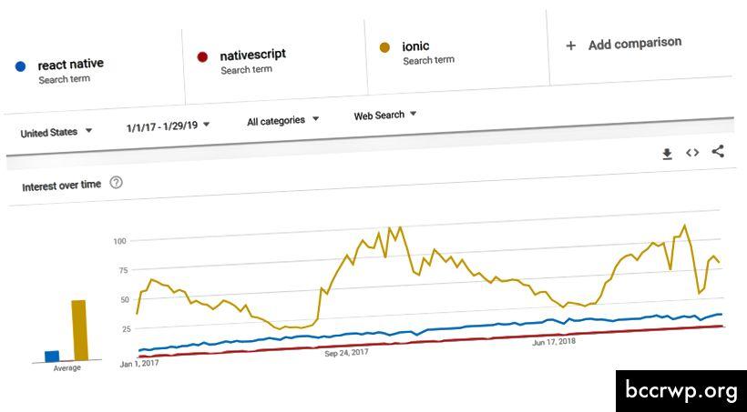 Присъединявайки се към Google Trends, Ionic е кралят. Така ли?