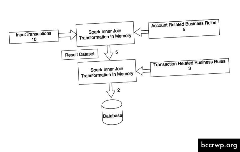 Представяне на искрови данни за работа на филтъра