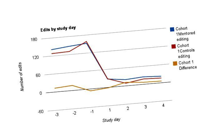 Diferències entre una cohort i un estudi de taulers