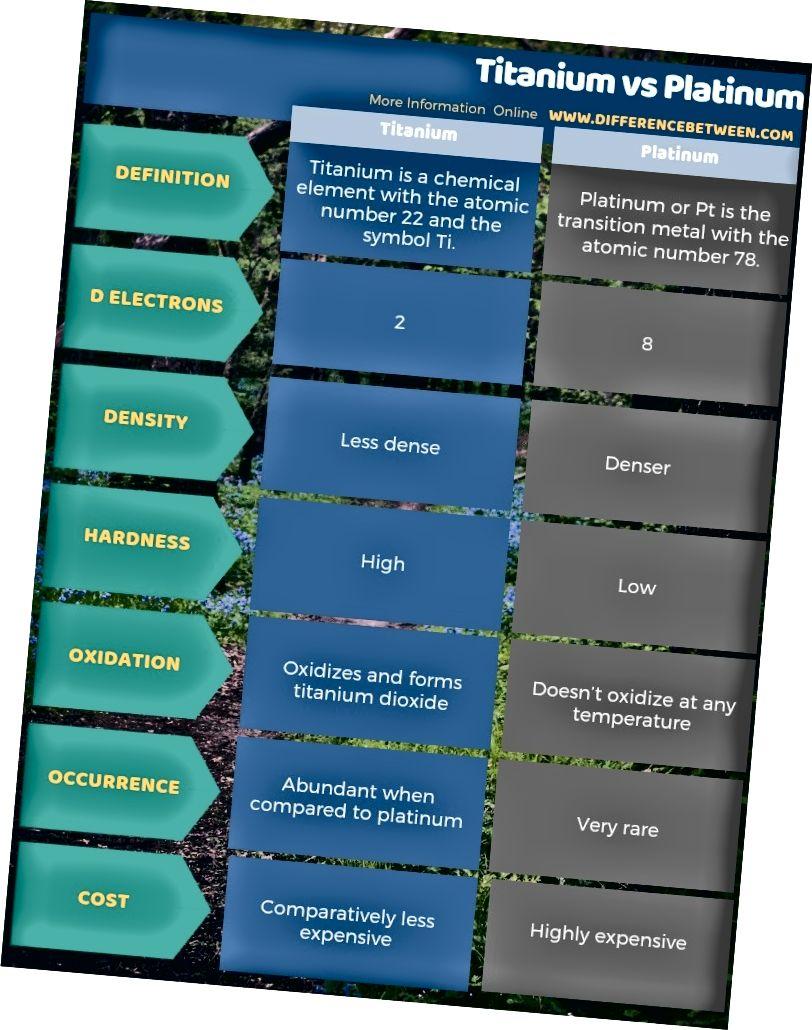 Titaani ja plaatina erinevus tabelina
