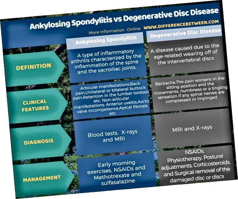 Tabelvormi erinevus anküloseeriva spondüliidi ja degeneratiivse ketashaiguse vahel