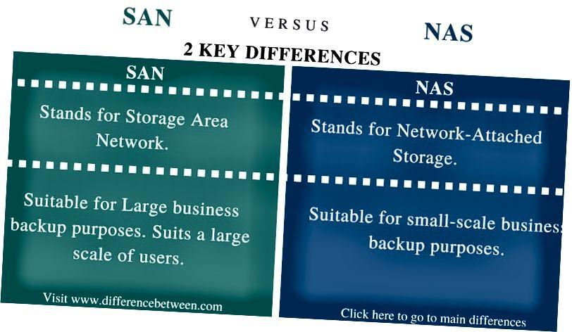 एसएएन आणि एनएएस दरम्यान फरक - तुलना सारांश