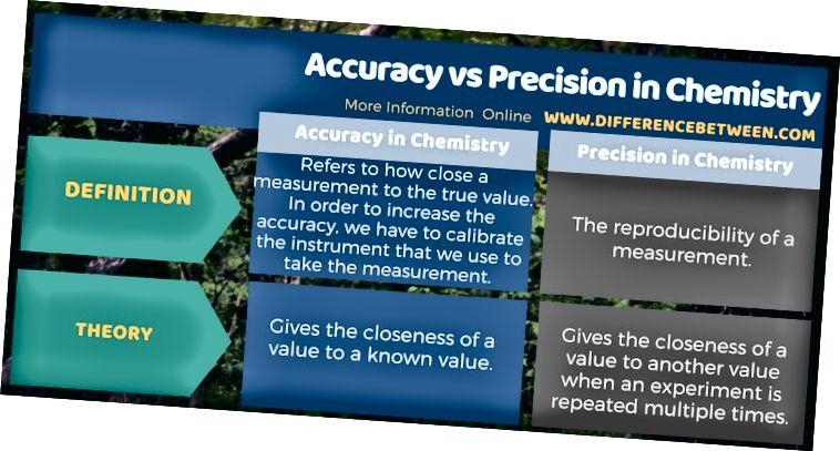 Разлика между точността и прецизността в химията в таблична форма