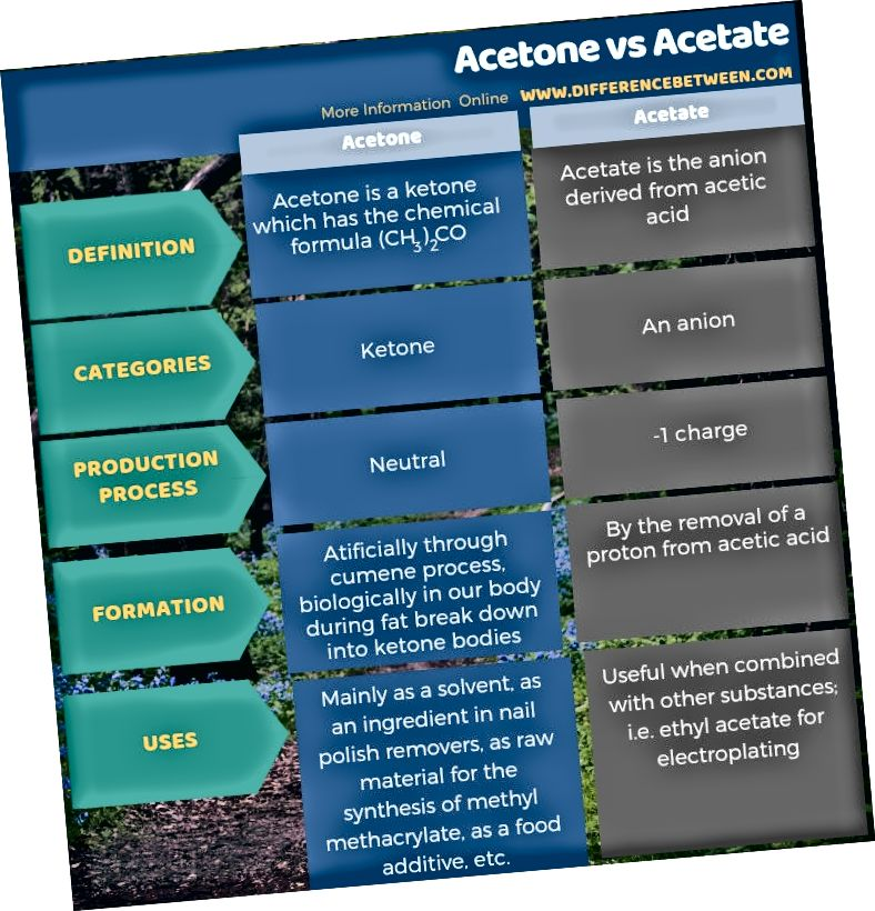 Forskel mellem Aceton og Acetat i tabelform