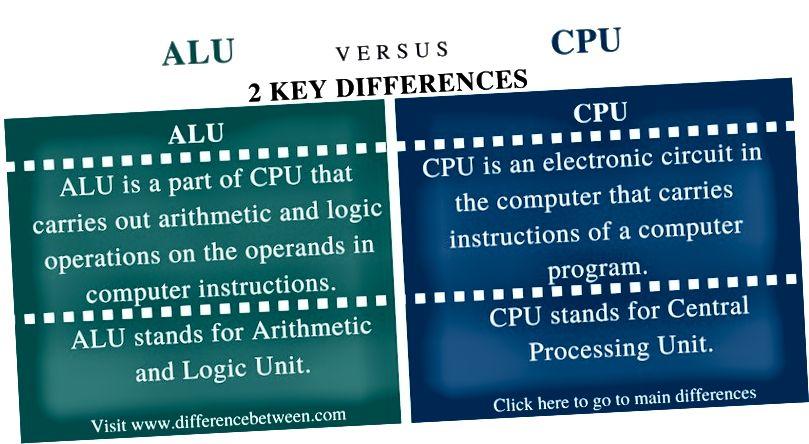 Rozdíl mezi ALU a CPU - shrnutí srovnání