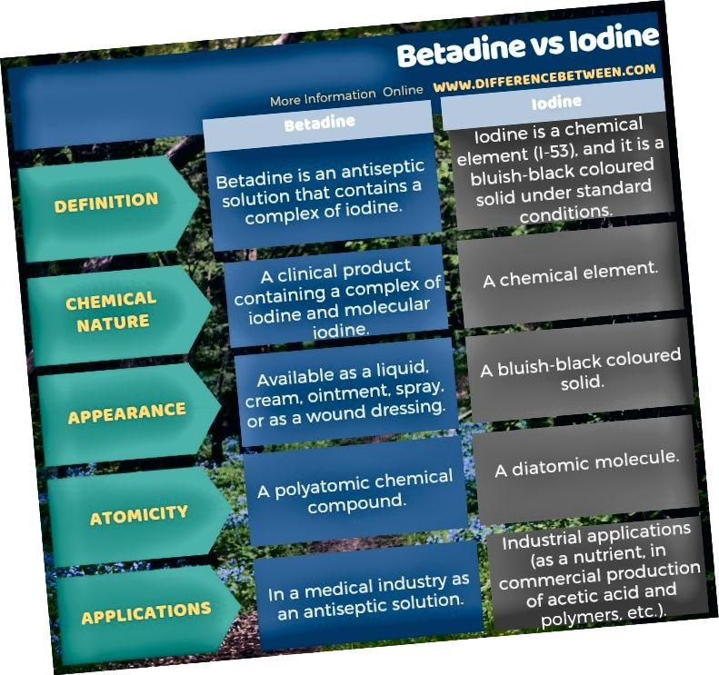 Betadiini ja joodi erinevus tabelina
