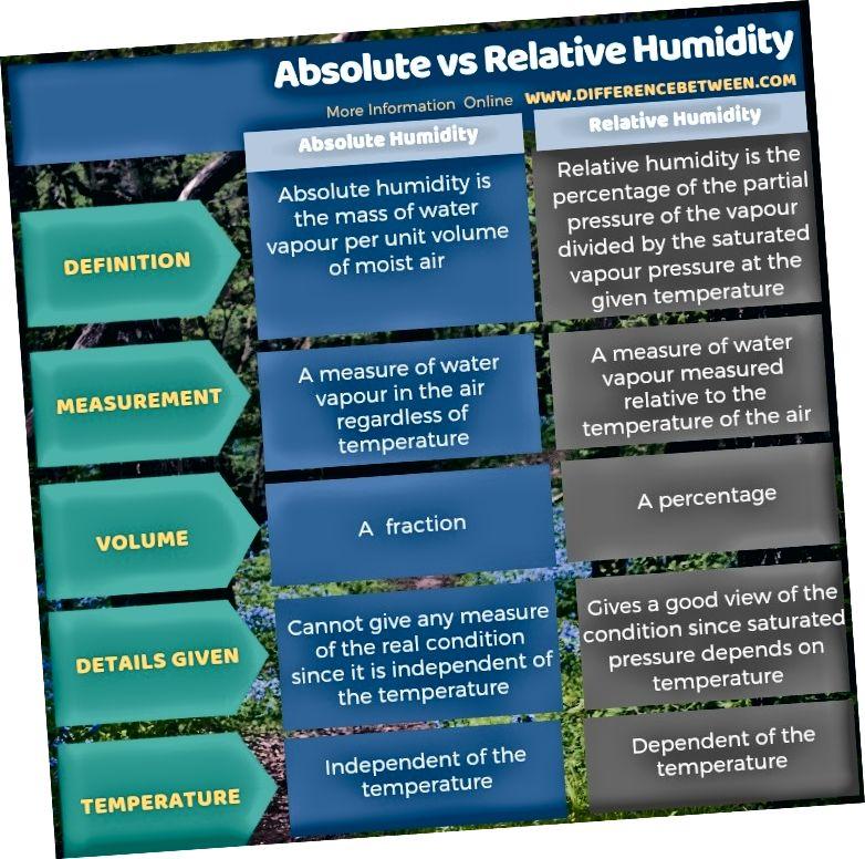 Ero absoluuttisen ja suhteellisen kosteuden välillä taulukkomuodossa