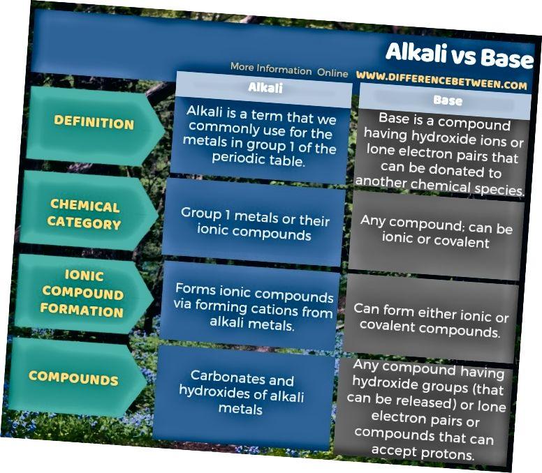 Rozdíl mezi alkáliemi a bázemi v tabulkové formě