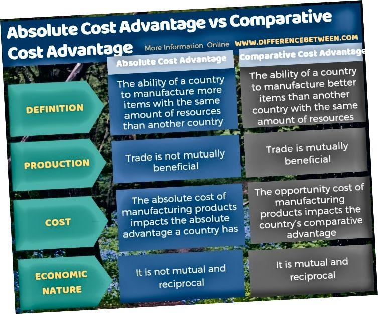 Διαφορά μεταξύ πλεονεκτήματος απόλυτου κόστους και συγκριτικού πλεονεκτήματος κόστους σε πίνακα