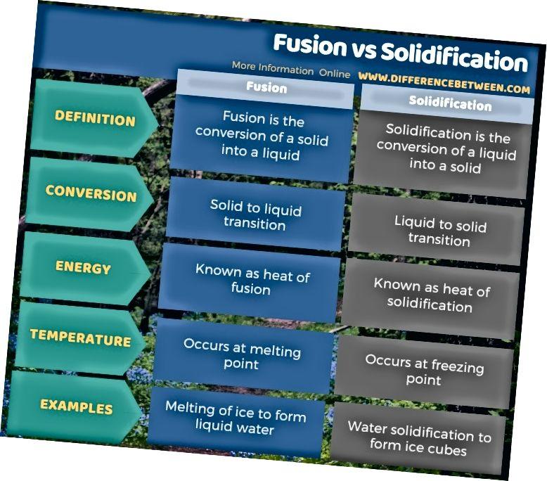الفرق بين الانصهار والتصلب في شكل جدول