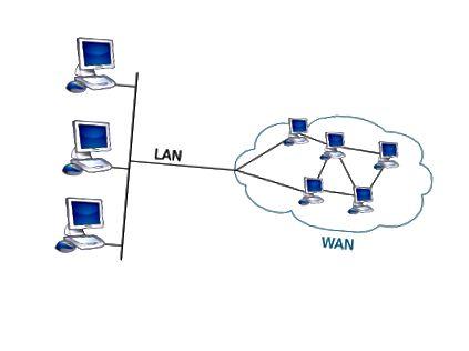 Atšķirība starp LAN un WAN