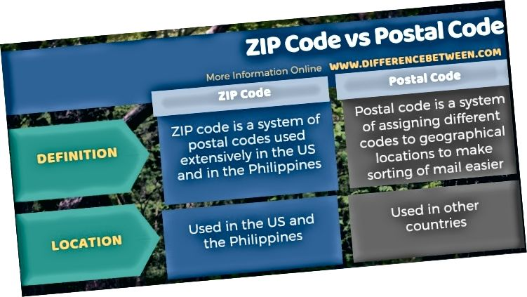 Posta Kodu ile Posta Kodu Arasındaki Fark - Tablo Formu