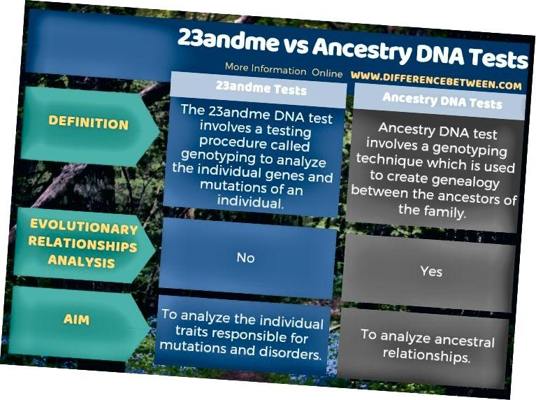 Διαφορά ανάμεσα στις δοκιμασίες DNA του DNA και των προγόνων σε μορφή πίνακα