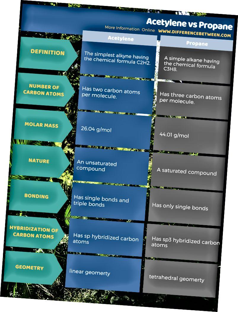 Rozdíl mezi acetylenem a propanem v tabulkové formě
