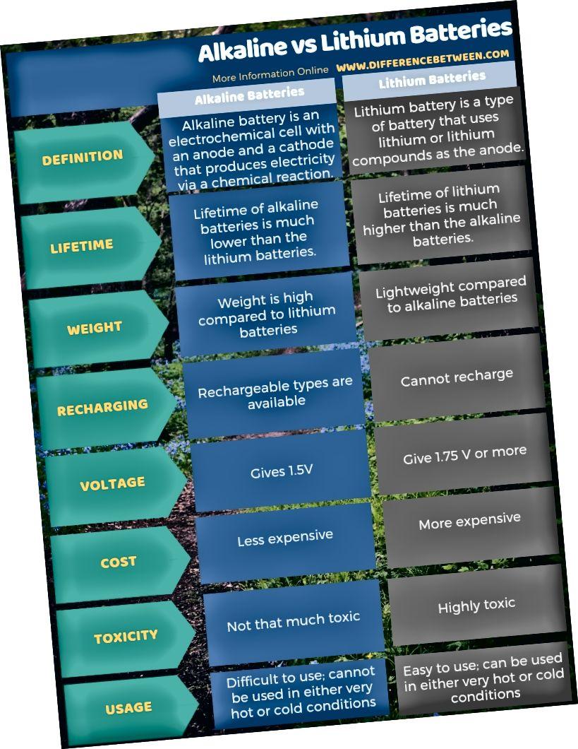 Rozdíl mezi alkalickými a lithiovými bateriemi v tabulkové formě