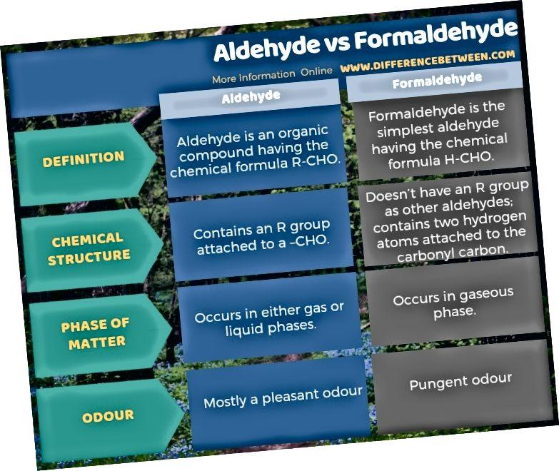 Aldehīda un formaldehīda atšķirība tabulas formā