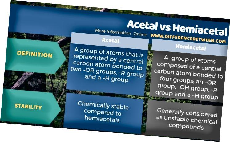 Diferència entre forma acetal i hemiacetal: forma tabular