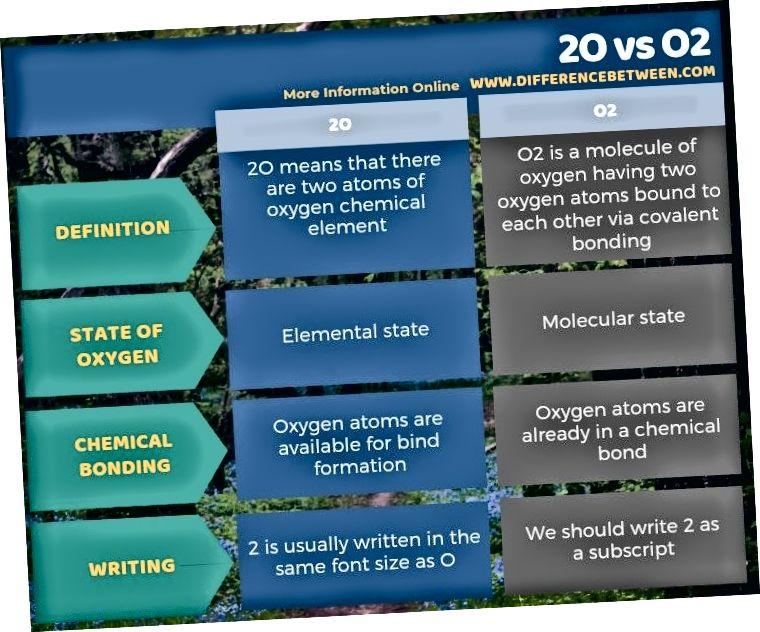 Diferència entre 2O i O2 en forma tabular