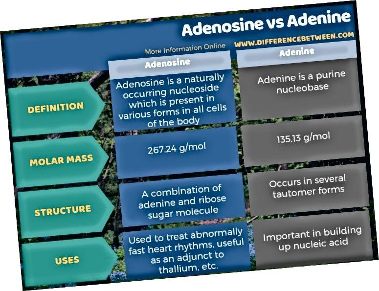 Diferències entre adenosina i adenina en forma tabular