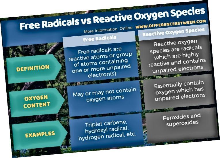 Skirtumas tarp laisvųjų radikalų ir reaktyviųjų deguonies rūšių lentelės pavidalu