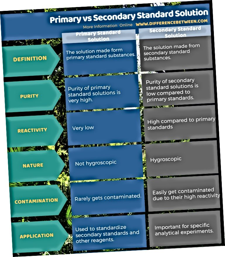 Primaarse ja sekundaarse standardlahenduse erinevus tabelina