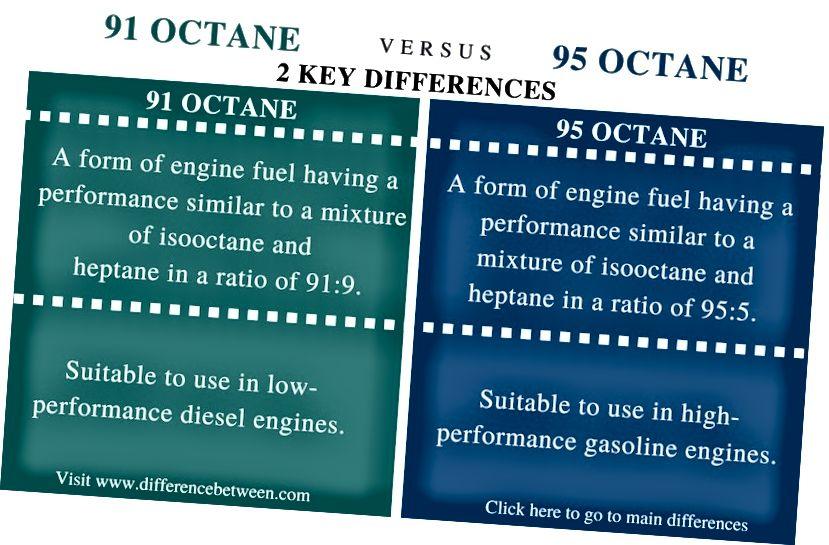 Ero 91 ja 95 oktaanipolttoaineen välillä - vertailuyhteenveto