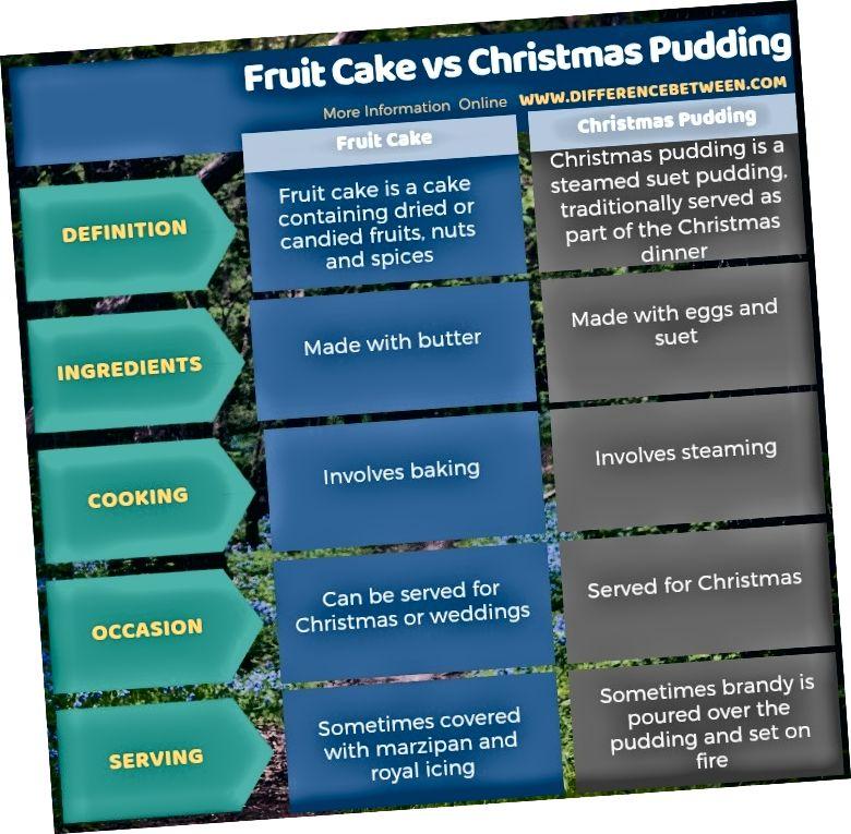 الفرق بين كعكة الفاكهة والحلوى عيد الميلاد في شكل جداول