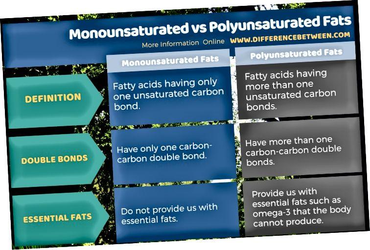 Diferència entre greixos monoinsaturats i poliinsaturats en forma tabular