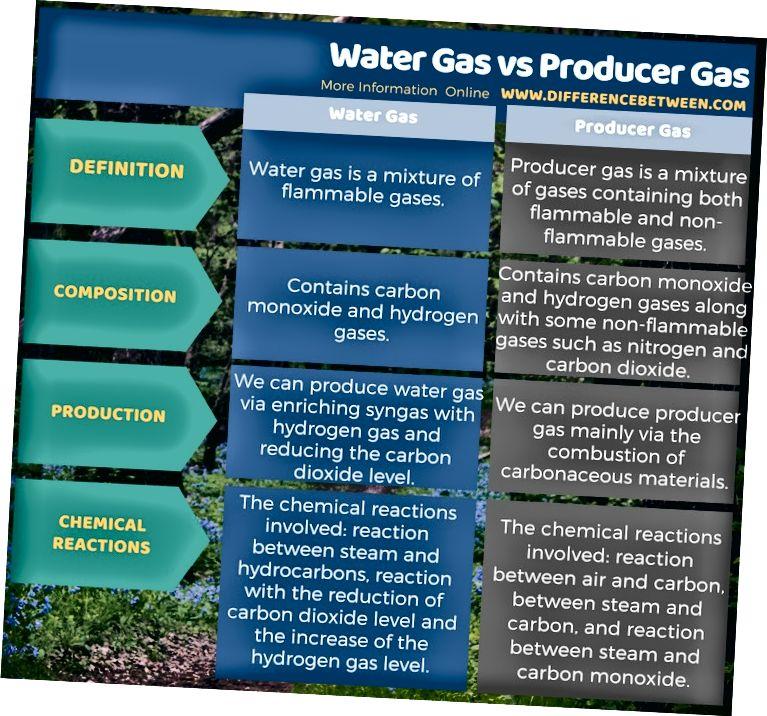 Diferències entre el gas d'aigua i el gas productor en forma tabular