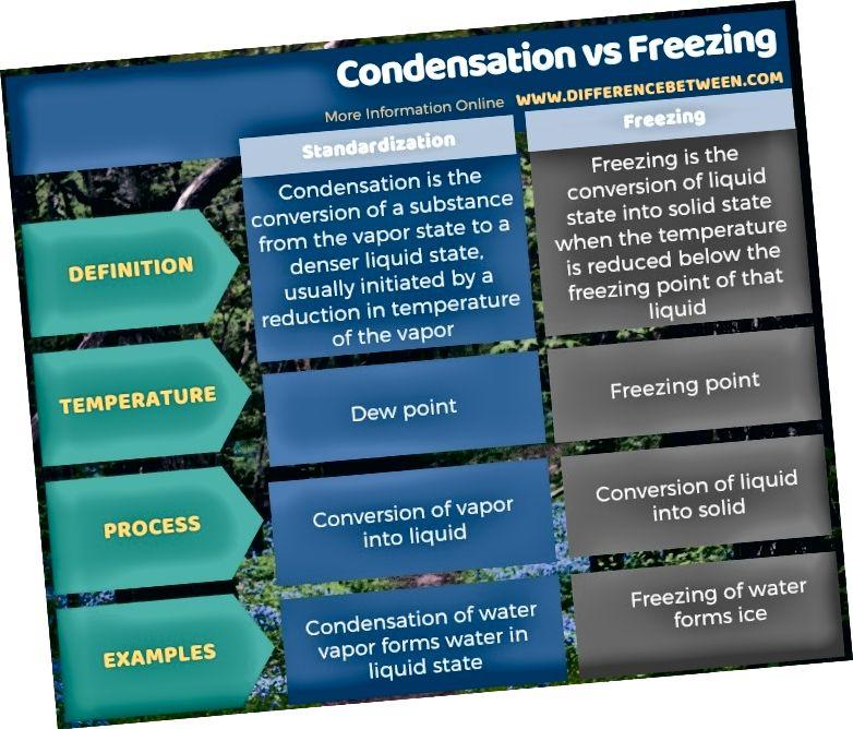 Ero kondensaation ja jäätymisen välillä taulukkomuodossa