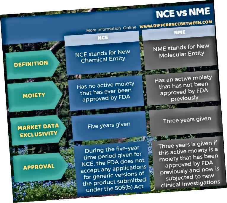 Diferència entre NCE i NME en forma tabular