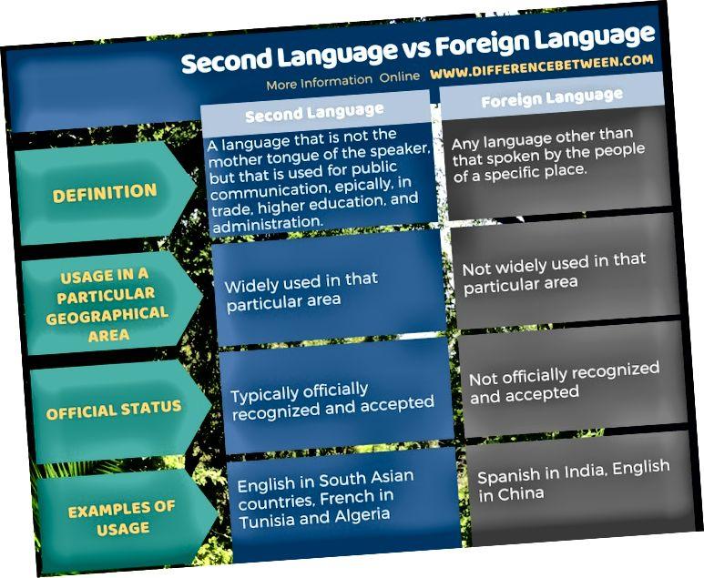 Rozdíl mezi druhým jazykem a cizím jazykem v tabulkové formě